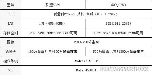 联发科:MT6592能跑3.2万分 你信么?